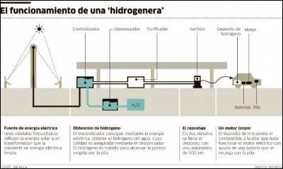 hidrogenera en público